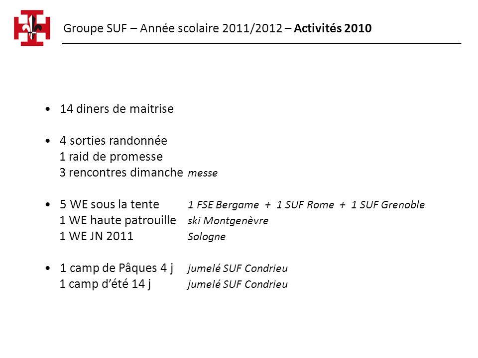 Groupe SUF – Année scolaire 2011/2012 – Activités 2010 14 diners de maitrise 4 sorties randonnée 1 raid de promesse 3 rencontres dimanche messe 5 WE s