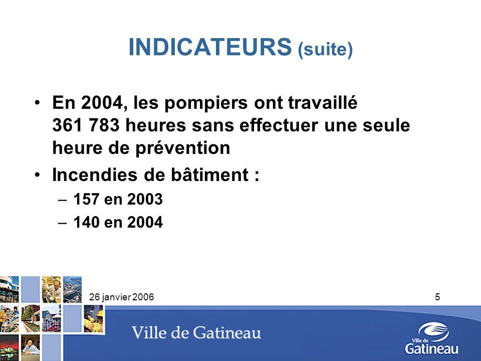 26 janvier 20065 INDICATEURS (suite) En 2004, les pompiers ont travaillé 361 783 heures sans effectuer une seule heure de prévention Incendies de bâti