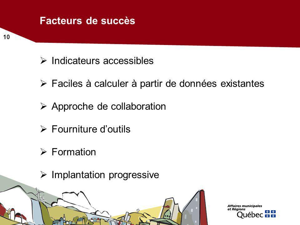 10 Facteurs de succès Indicateurs accessibles Faciles à calculer à partir de données existantes Approche de collaboration Fourniture doutils Formation