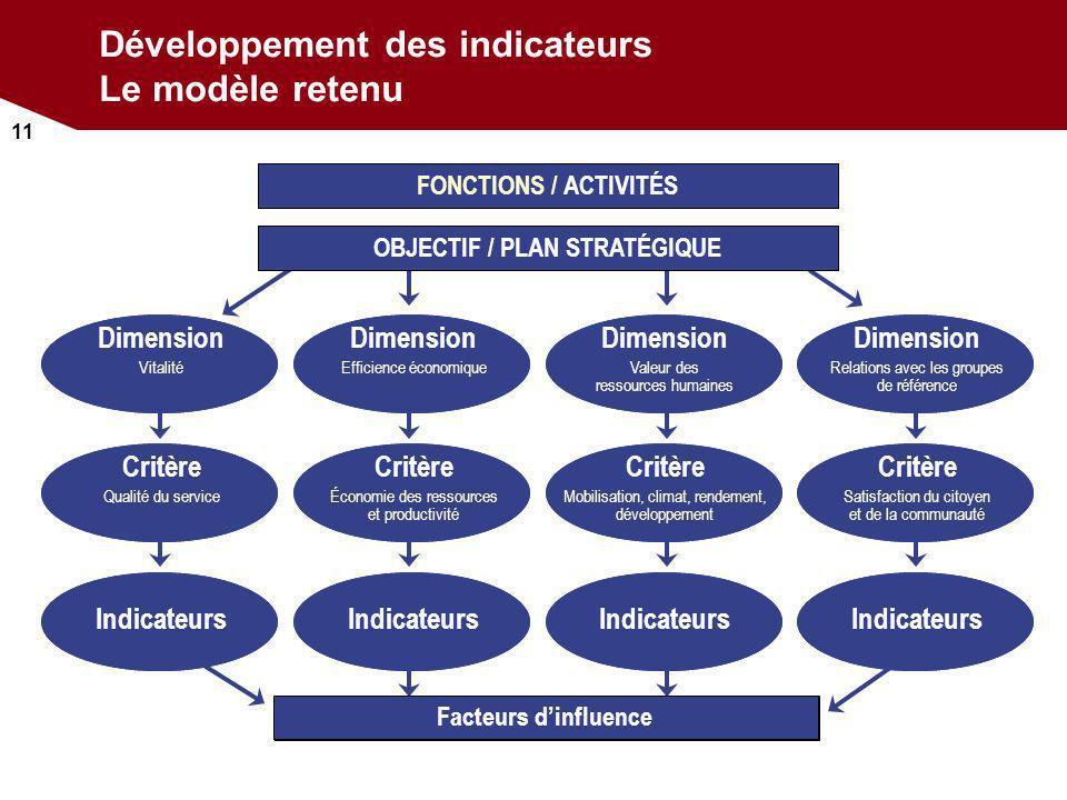 11 Développement des indicateurs Le modèle retenu Facteurs dinfluence FONCTIONS / ACTIVITÉS OBJECTIF / PLAN STRATÉGIQUE Indicateurs Critère Qualité du
