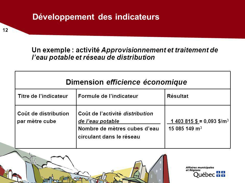 12 Dimension efficience économique Titre de lindicateur Formule de lindicateurRésultat Coût de distributionCoût de lactivité distribution par mètre cu