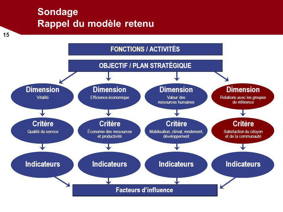 15 Sondage Rappel du modèle retenu Facteurs dinfluence FONCTIONS / ACTIVITÉS OBJECTIF / PLAN STRATÉGIQUE Indicateurs Critère Qualité du service Critèr