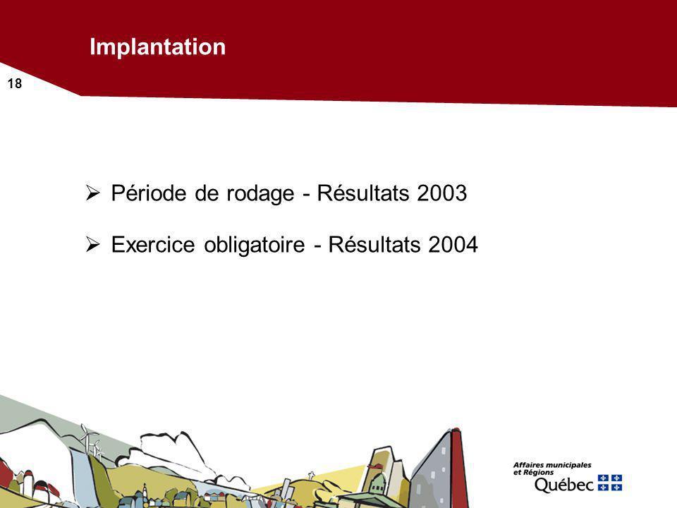 18 Implantation Période de rodage - Résultats 2003 Exercice obligatoire - Résultats 2004
