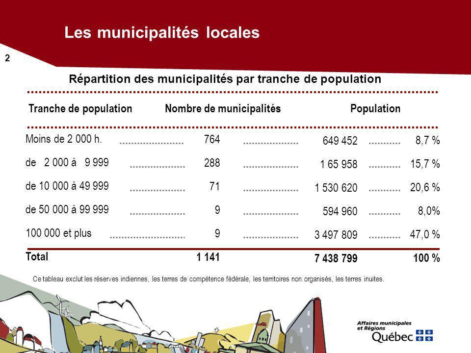2 Répartition des municipalités par tranche de population Les municipalités locales Ce tableau exclut les réserves indiennes, les terres de compétence