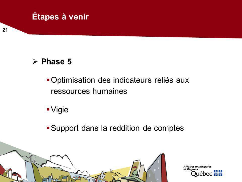21 Étapes à venir Phase 5 Optimisation des indicateurs reliés aux ressources humaines Vigie Support dans la reddition de comptes