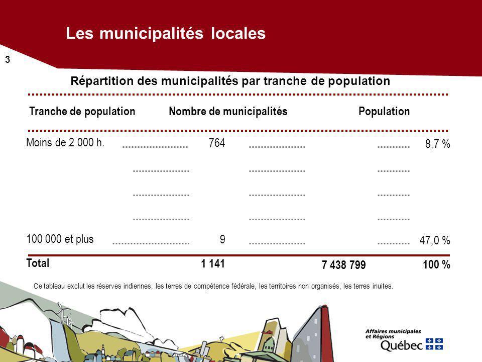 3 Répartition des municipalités par tranche de population Les municipalités locales Ce tableau exclut les réserves indiennes, les terres de compétence
