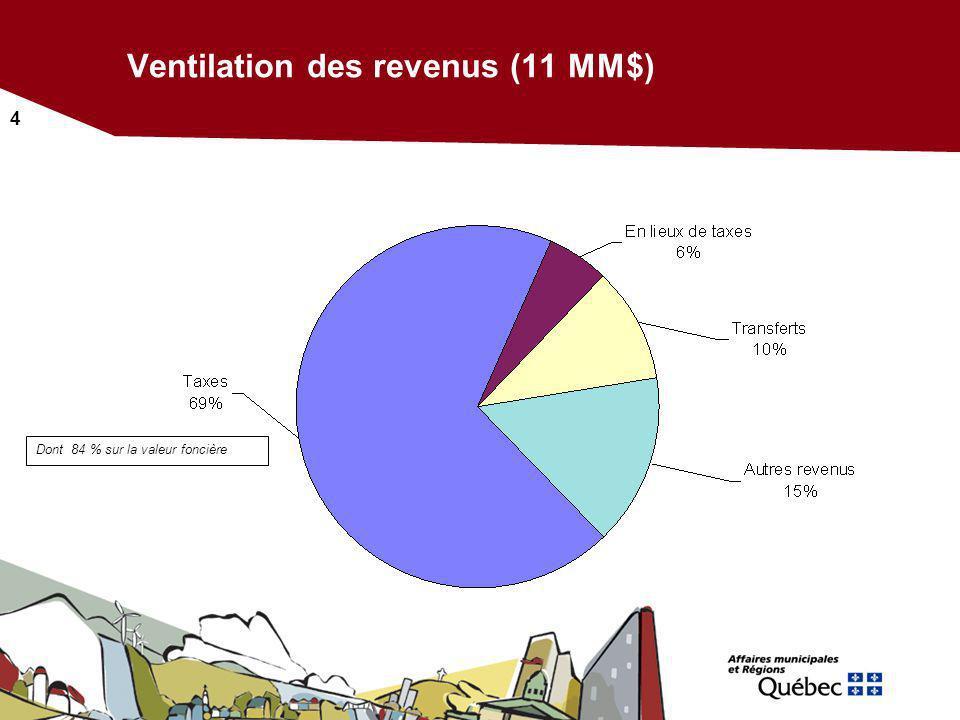 4 Ventilation des revenus (11 MM$) Dont 84 % sur la valeur foncière