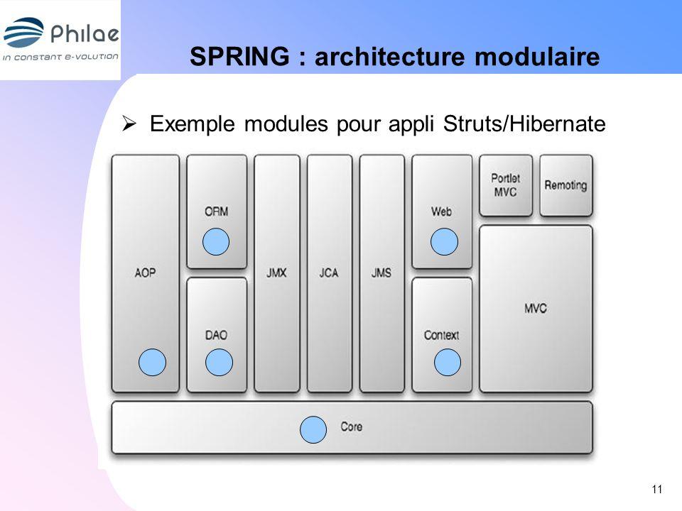 SPRING : architecture modulaire Exemple modules pour appli Struts/Hibernate 11