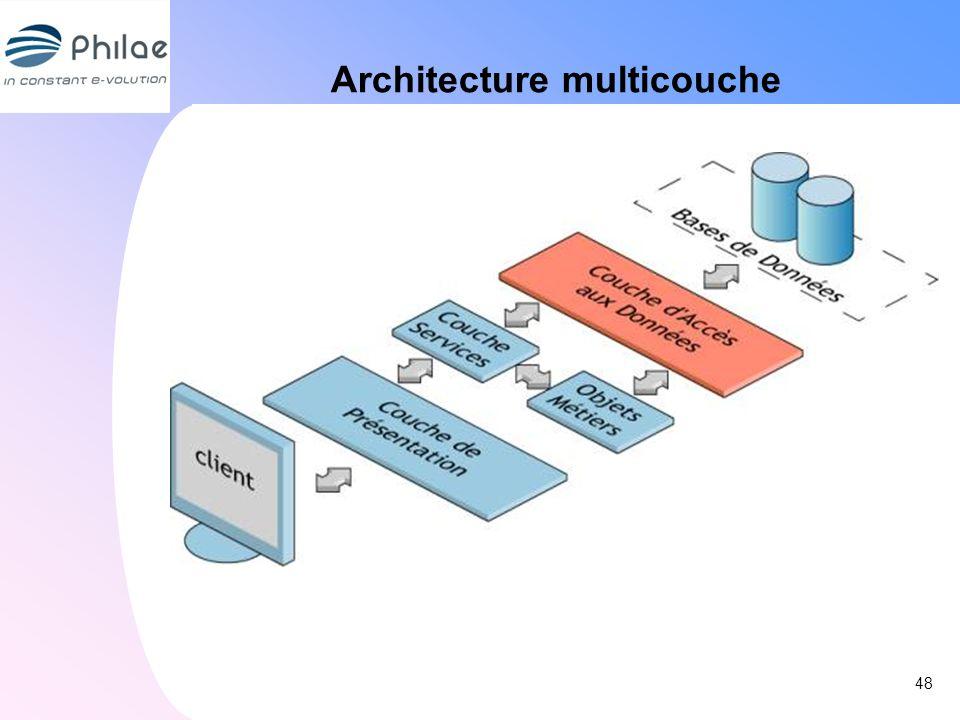Architecture multicouche 48