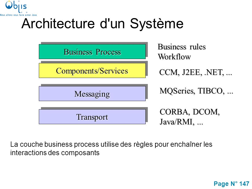 Page N° 147 Architecture d un Système La couche business process utilise des règles pour enchaîner les interactions des composants Business Process Components/ServicesComponents/Services MessagingMessaging TransportTransport Business rules Workflow MQSeries, TIBCO,...