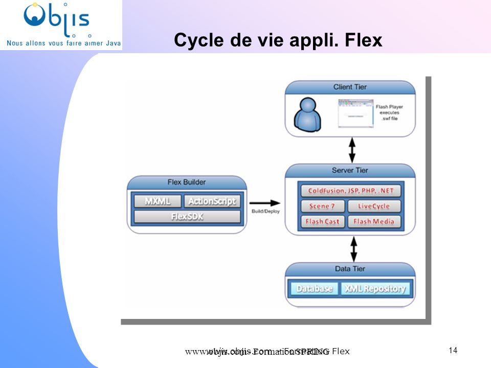 www.objis.com - Formation SPRING Cycle de vie appli. Flex 14 www.objis.com - Formation Flex