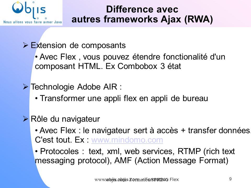 www.objis.com - Formation SPRING Difference avec autres frameworks Ajax (RWA) Extension de composants Avec Flex, vous pouvez étendre fonctionalité d'u