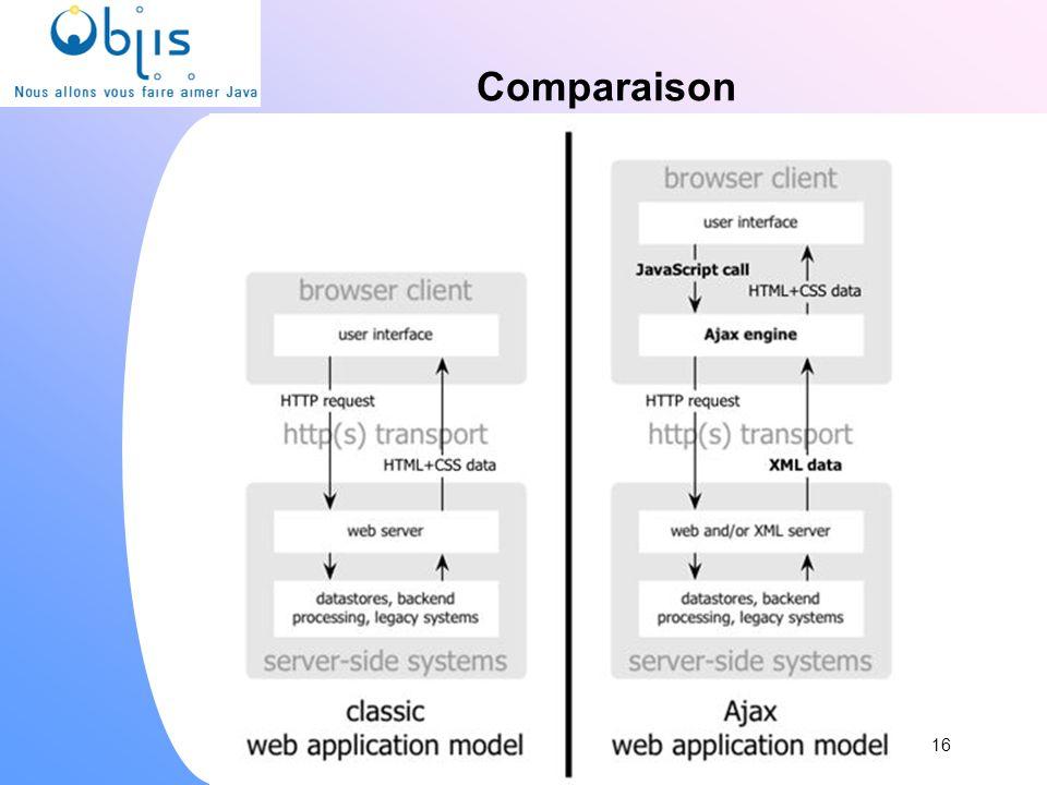 www.objis.com - Formation SPRING Comparaison 16 www.objis.com - Formation AJAX/web2