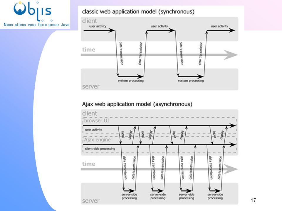 www.objis.com - Formation SPRING Comparaison 17 www.objis.com - Formation AJAX/web2