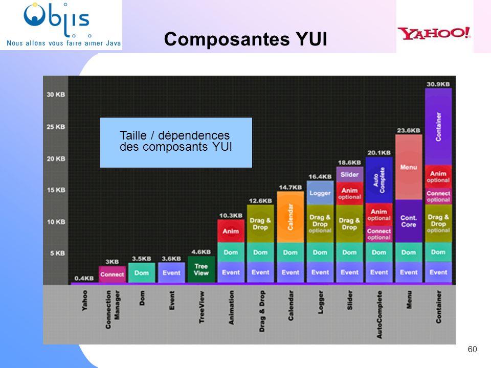 Composantes YUI Taille / dépendences des composants YUI 60