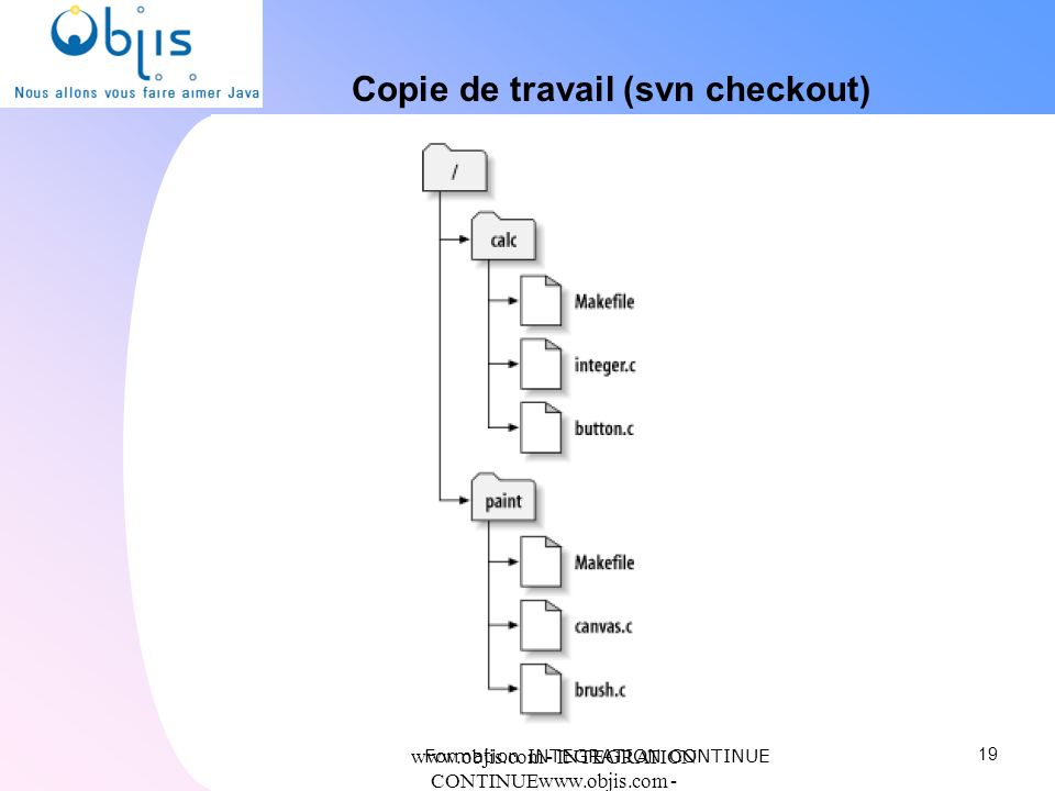 www.objis.com - INTEGRATION CONTINUEwww.objis.com - Formation SPRING Copie de travail (svn checkout) 19 Formation INTEGRATION CONTINUE