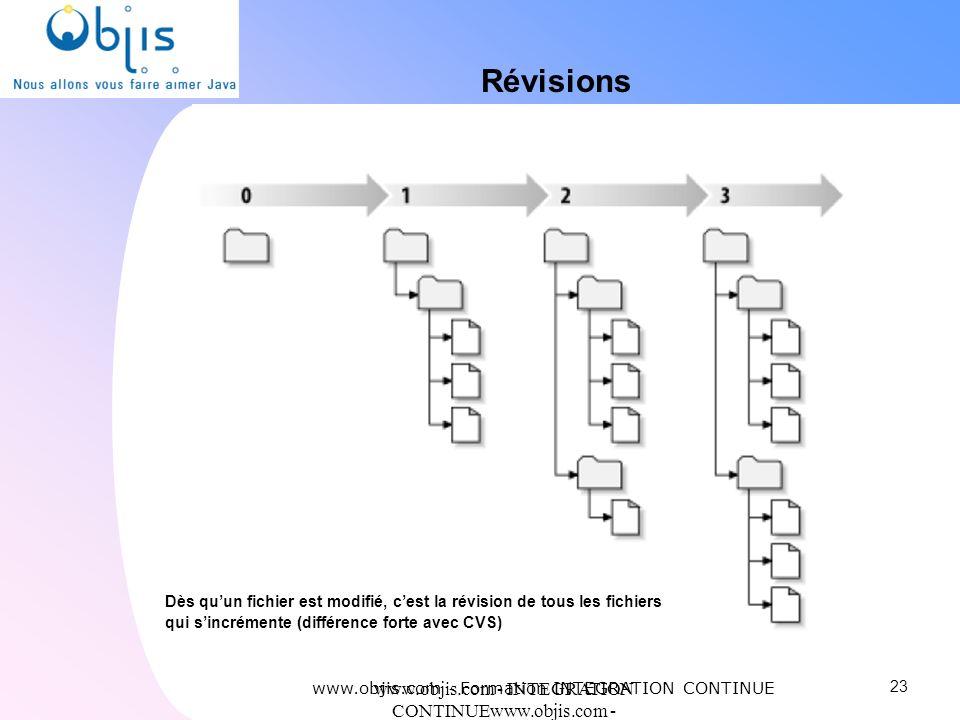 www.objis.com - INTEGRATION CONTINUEwww.objis.com - Formation SPRING Révisions 23 www.objis.com - Formation INTEGRATION CONTINUE Dès quun fichier est