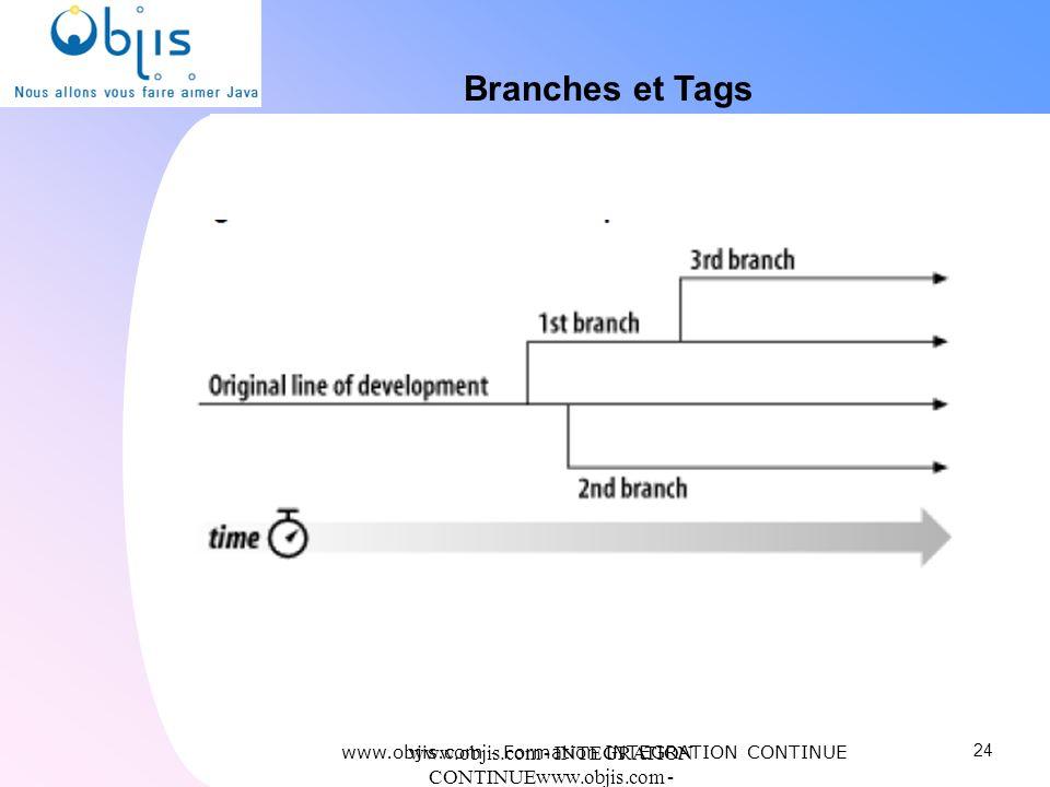 www.objis.com - INTEGRATION CONTINUEwww.objis.com - Formation SPRING Branches et Tags 24 www.objis.com - Formation INTEGRATION CONTINUE