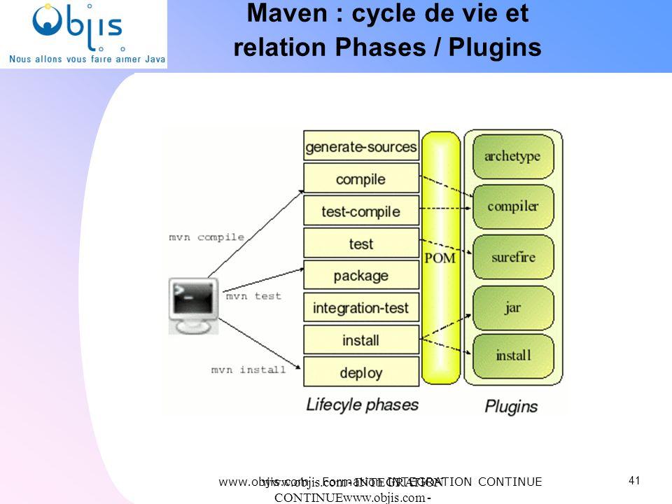 www.objis.com - INTEGRATION CONTINUEwww.objis.com - Formation SPRING Maven : cycle de vie et relation Phases / Plugins www.objis.com - Formation INTEG