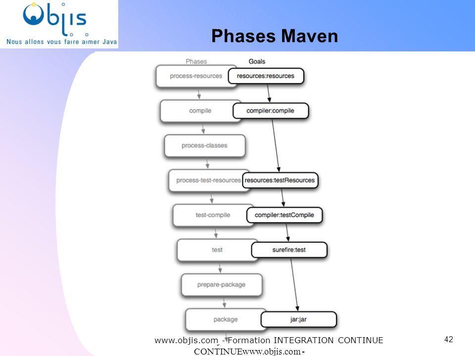 www.objis.com - INTEGRATION CONTINUEwww.objis.com - Formation SPRING Phases Maven www.objis.com - Formation INTEGRATION CONTINUE 42