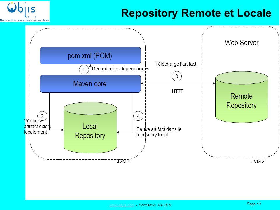 www.objis.comwww.objis.com - Formation MAVEN Page 19 Repository Remote et Locale Vérifie si artifact existe localement Maven core Remote Repository Web Server Local Repository pom.xml (POM) 1 2 3 4 JVM 1 JVM 2 HTTP Récupère les dépendances Télécharge lartifact Sauve artifact dans le repository local