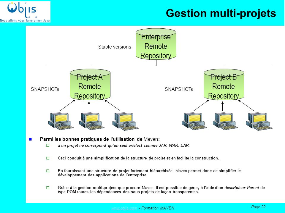 www.objis.comwww.objis.com - Formation MAVEN Page 22 Gestion multi-projets Project A Remote Repository Enterprise Remote Repository SNAPSHOTs Stable v