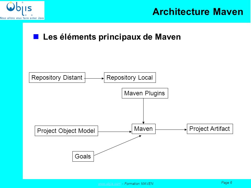 www.objis.comwww.objis.com - Formation MAVEN Page 6 Architecture Maven Les éléments principaux de Maven Maven Plugins Project Object Model Goals Maven Repository Local Project Artifact Repository Distant
