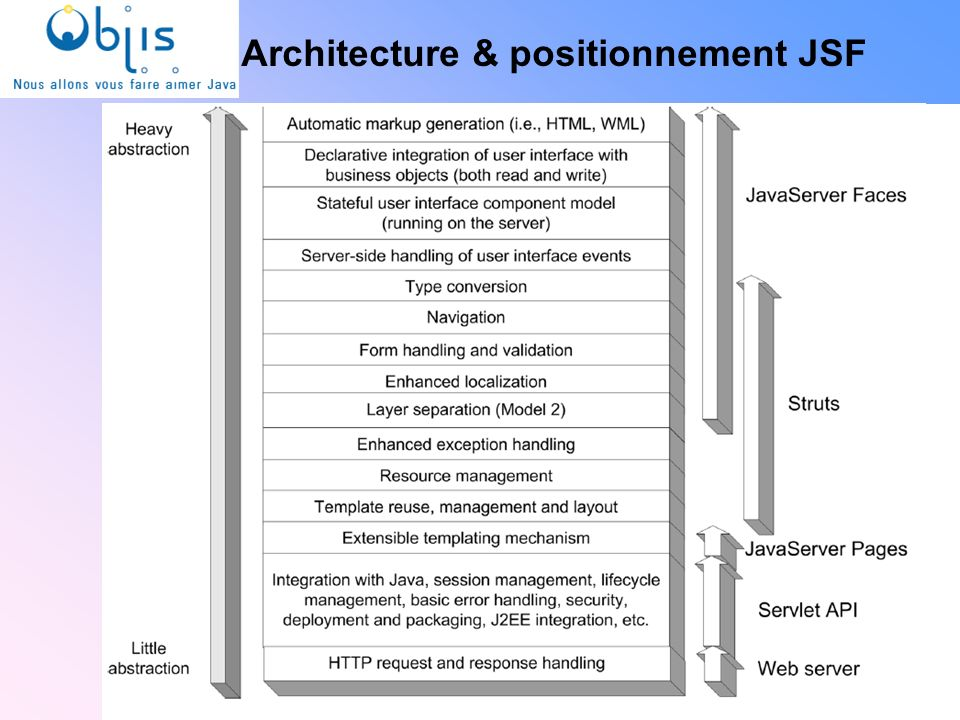 www.objis.com - INTEGRATION CONTINUEwww.objis.com - Formation SPRING Architecture & positionnement JSF 14 www.objis.com - Formation JSF