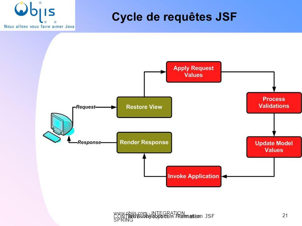 www.objis.com - INTEGRATION CONTINUEwww.objis.com - Formation SPRING Cycle de requêtes JSF 21 www.objis.com - Formation JSF
