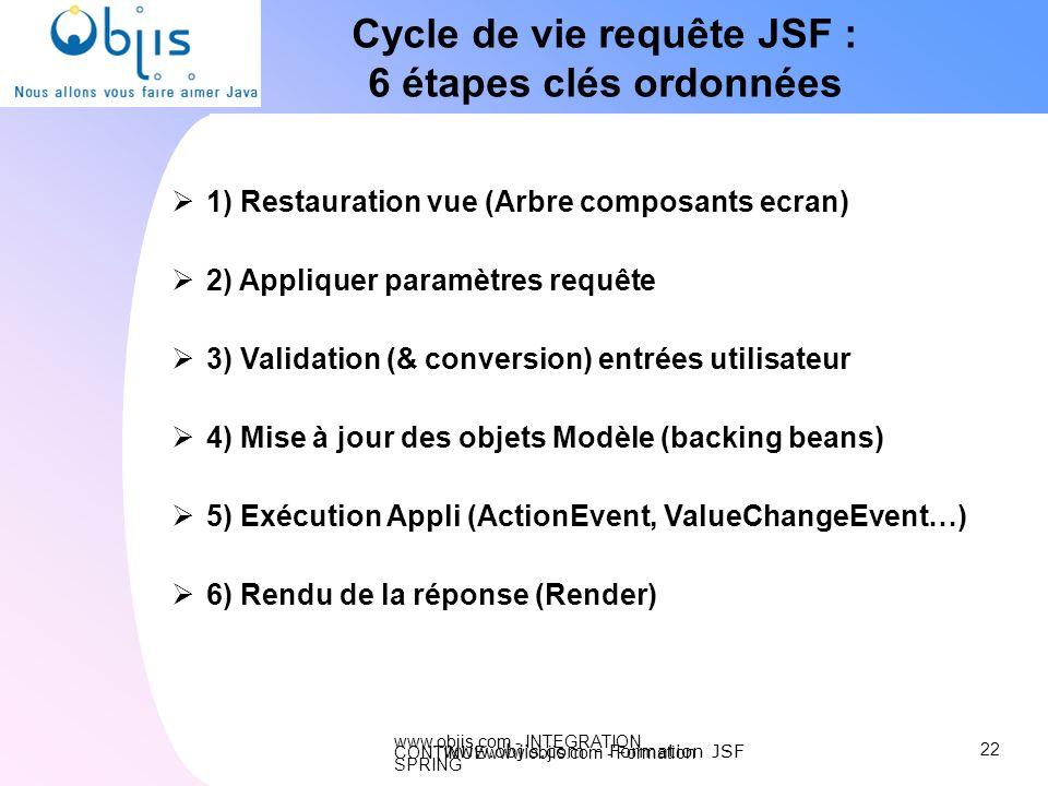 www.objis.com - INTEGRATION CONTINUEwww.objis.com - Formation SPRING Cycle de vie requête JSF : 6 étapes clés ordonnées 1) Restauration vue (Arbre com