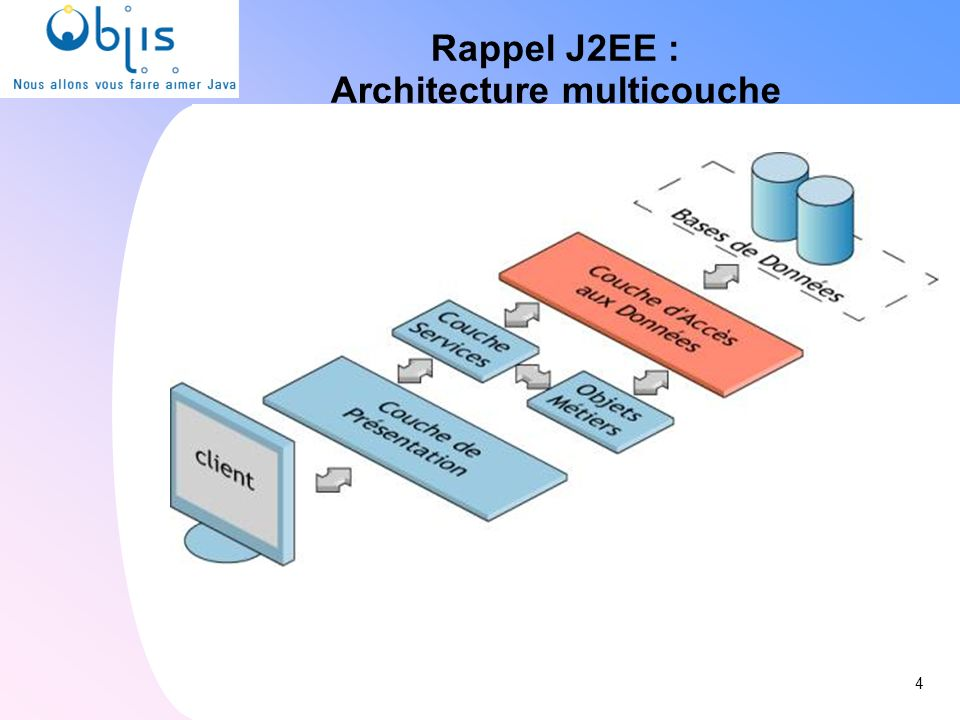 www.objis.com - INTEGRATION CONTINUEwww.objis.com - Formation SPRING Architecture & positionnement JSF 15 www.objis.com - Formation JSF