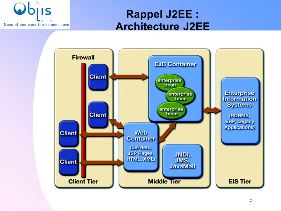 Rappel J2EE : Architecture J2EE 5