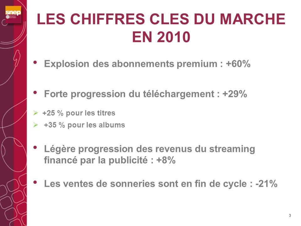 LES CHIFFRES CLES DU MARCHE EN 2010 Explosion des abonnements premium : +60% Forte progression du téléchargement : +29% +25 % pour les titres +35 % pour les albums Légère progression des revenus du streaming financé par la publicité : +8% Les ventes de sonneries sont en fin de cycle : -21% 3