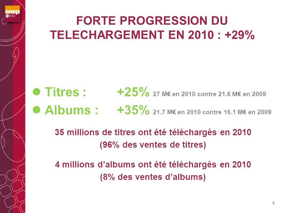FORTE PROGRESSION DU TELECHARGEMENT EN 2010 : +29% Titres : +25% 27 M en 2010 contre 21.6 M en 2009 Albums : +35% 21.7 M en 2010 contre 16.1 M en 2009 35 millions de titres ont été téléchargés en 2010 (96% des ventes de titres) 4 millions dalbums ont été téléchargés en 2010 (8% des ventes dalbums) 6