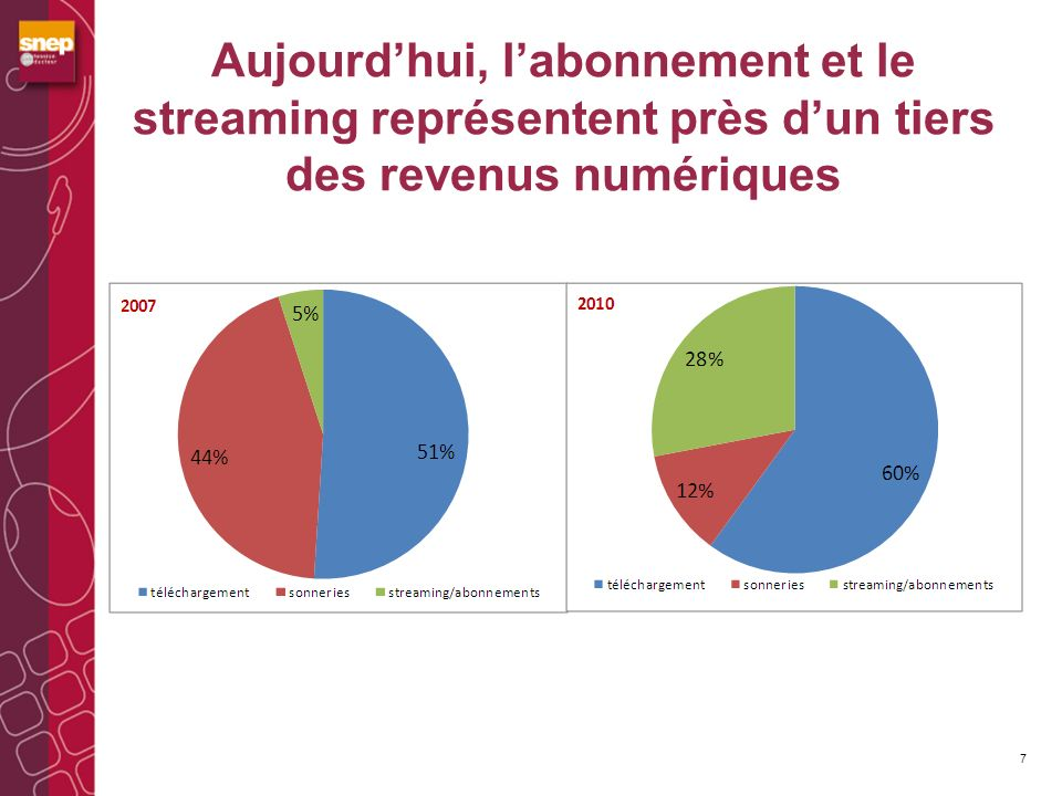 Aujourdhui, labonnement et le streaming représentent près dun tiers des revenus numériques 7