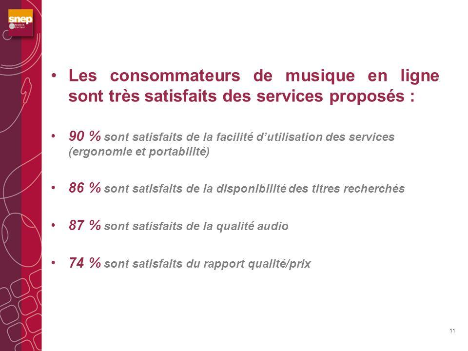 Les consommateurs de musique en ligne sont très satisfaits des services proposés : 90 % sont satisfaits de la facilité dutilisation des services (ergonomie et portabilité) 86 % sont satisfaits de la disponibilité des titres recherchés 87 % sont satisfaits de la qualité audio 74 % sont satisfaits du rapport qualité/prix 11