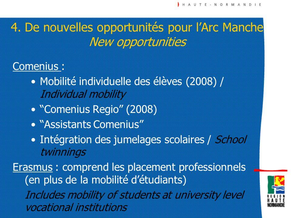 4. De nouvelles opportunités pour lArc Manche New opportunities Comenius : Mobilité individuelle des élèves (2008) / Individual mobility Comenius Regi