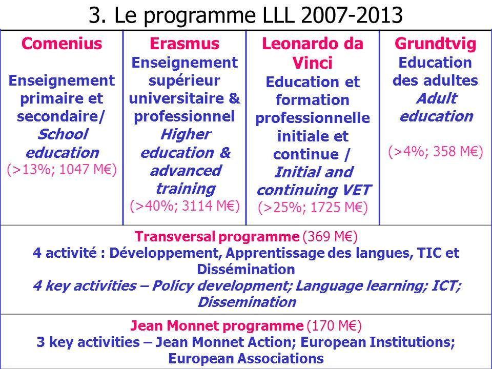 Comenius Enseignement primaire et secondaire/ School education (>13%; 1047 M) Erasmus Enseignement supérieur universitaire & professionnel Higher educ