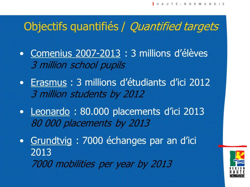 Les programmes sectoriels The Sectoral Sub-Programmes Une déclinaison identique / Same headings: Qui est éligible .
