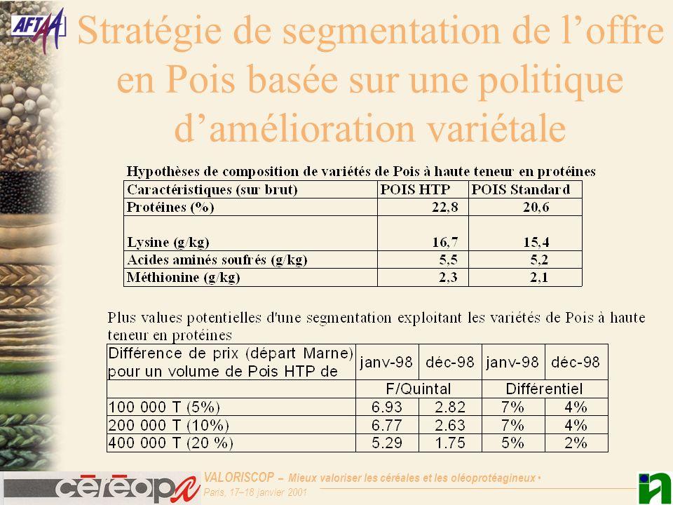 VALORISCOP – Mieux valoriser les céréales et les oléoprotéagineux Paris, 17–18 janvier 2001 Stratégie de segmentation de loffre en Pois basée sur une politique damélioration variétale