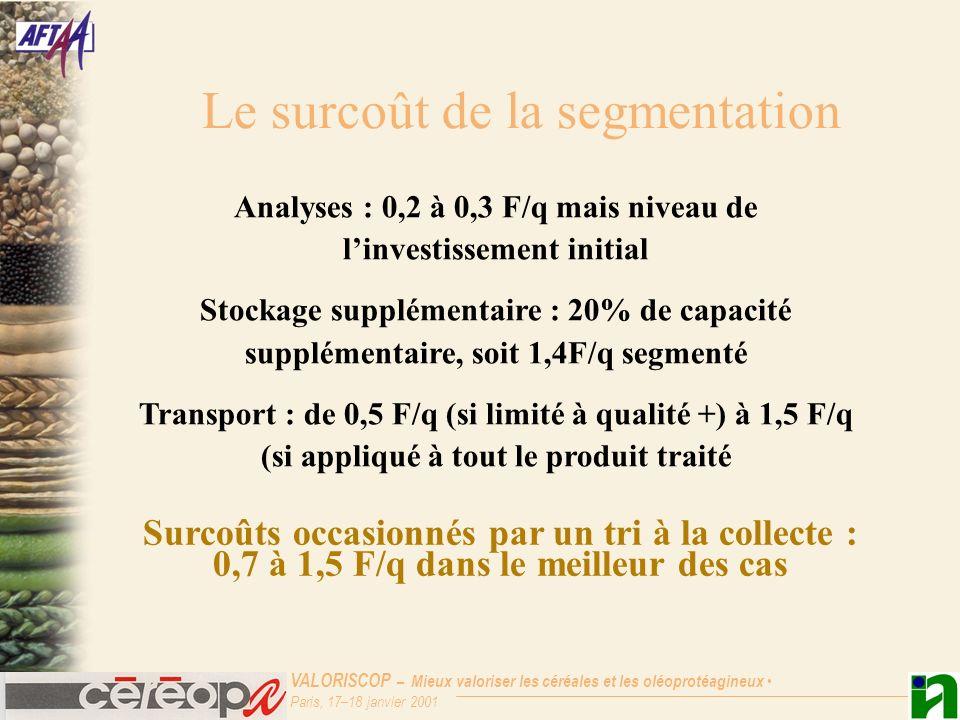 VALORISCOP – Mieux valoriser les céréales et les oléoprotéagineux Paris, 17–18 janvier 2001 Le surcoût de la segmentation Surcoûts occasionnés par un tri à la collecte : 0,7 à 1,5 F/q dans le meilleur des cas Analyses : 0,2 à 0,3 F/q mais niveau de linvestissement initial Stockage supplémentaire : 20% de capacité supplémentaire, soit 1,4F/q segmenté Transport : de 0,5 F/q (si limité à qualité +) à 1,5 F/q (si appliqué à tout le produit traité