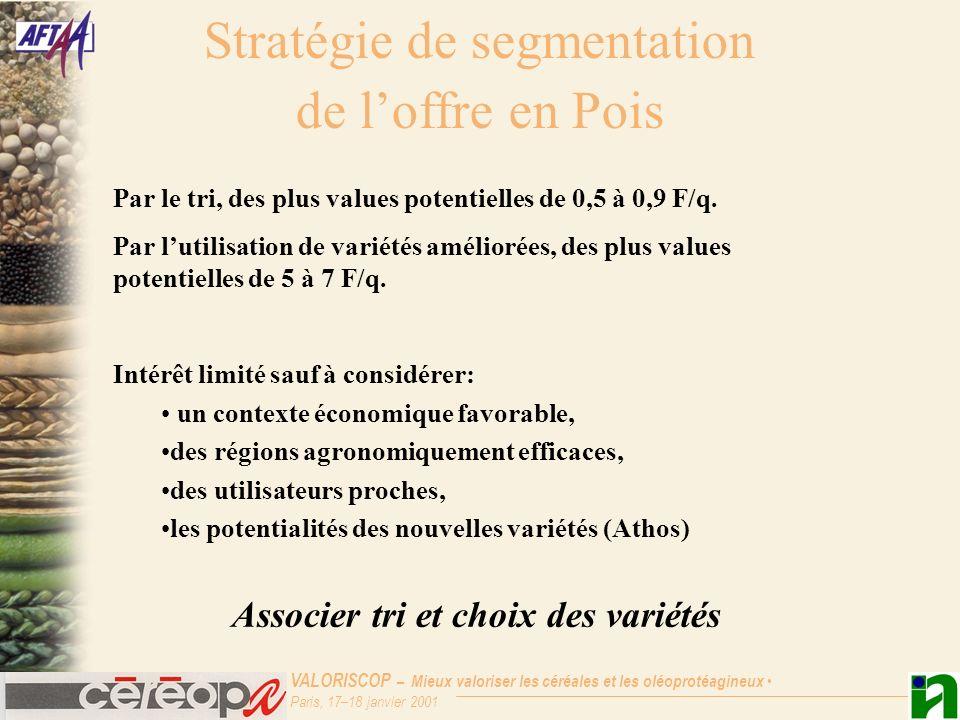 VALORISCOP – Mieux valoriser les céréales et les oléoprotéagineux Paris, 17–18 janvier 2001 Stratégie de segmentation de loffre en Pois Par le tri, de