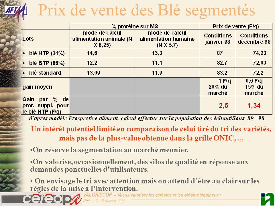 VALORISCOP – Mieux valoriser les céréales et les oléoprotéagineux Paris, 17–18 janvier 2001 Prix de vente des Blé segmentés Un intérêt potentiel limit