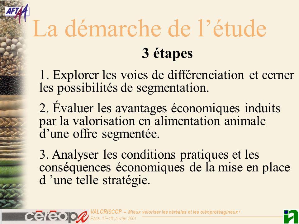 VALORISCOP – Mieux valoriser les céréales et les oléoprotéagineux Paris, 17–18 janvier 2001 La démarche de létude 3 étapes 1. Explorer les voies de di