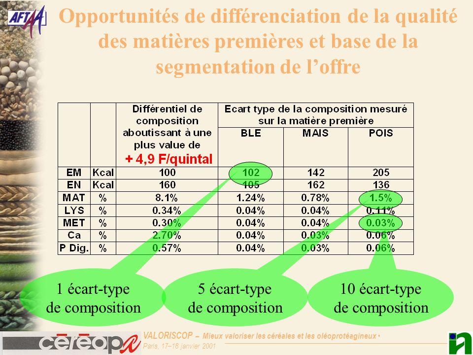 VALORISCOP – Mieux valoriser les céréales et les oléoprotéagineux Paris, 17–18 janvier 2001 Variabilité de la composition du Blé