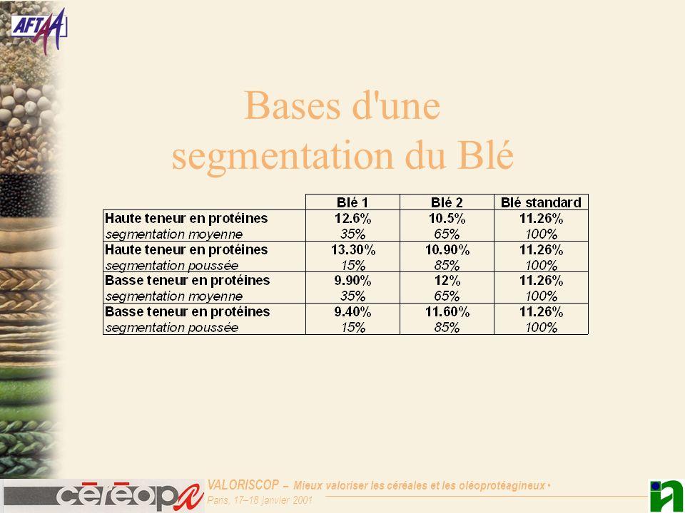 VALORISCOP – Mieux valoriser les céréales et les oléoprotéagineux Paris, 17–18 janvier 2001 Effet de l introduction d une segmentation sur le Blé en France contexte 12/98 contexte 01/98
