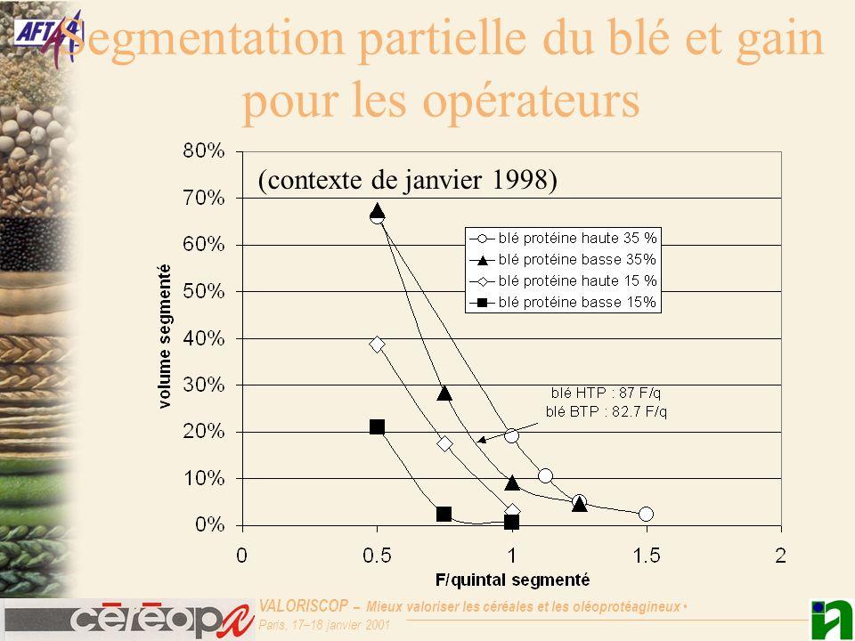 VALORISCOP – Mieux valoriser les céréales et les oléoprotéagineux Paris, 17–18 janvier 2001 Segmentation partielle du blé et gain pour les opérateurs (contexte de janvier 1998)