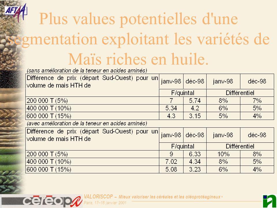 VALORISCOP – Mieux valoriser les céréales et les oléoprotéagineux Paris, 17–18 janvier 2001 Plus values potentielles d une segmentation exploitant les variétés de Maïs riches en huile.