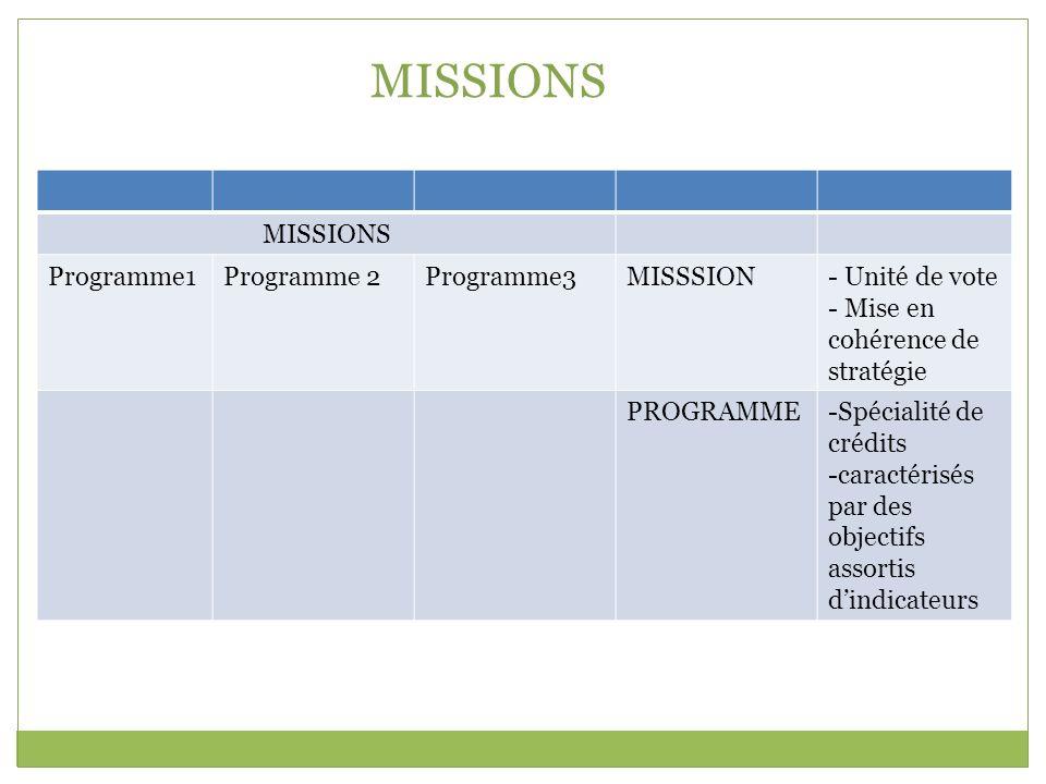 MISSIONS Programme1Programme 2Programme3MISSSION- Unité de vote - Mise en cohérence de stratégie PROGRAMME-Spécialité de crédits -caractérisés par des