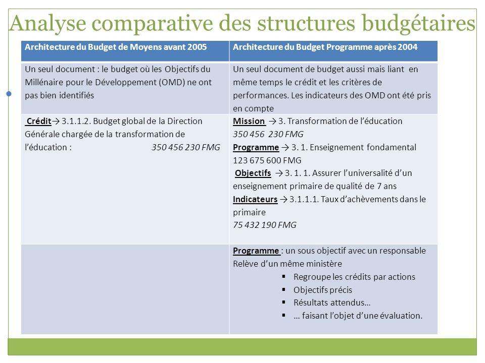 Analyse comparative des structures budgétaires Architecture du Budget de Moyens avant 2005Architecture du Budget Programme après 2004 Un seul document